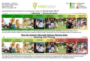 Good Hearing In noise - good value Prescription