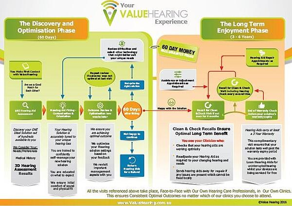 The Value Hearing Client Journey