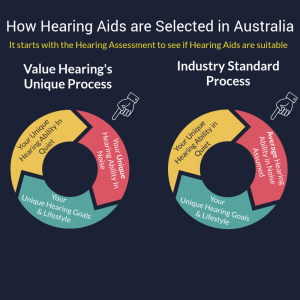 How hearing aids are selected