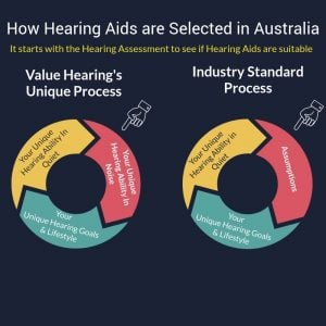 Value Hearing's unique process means you're assured of a hearing aid which is right for you.